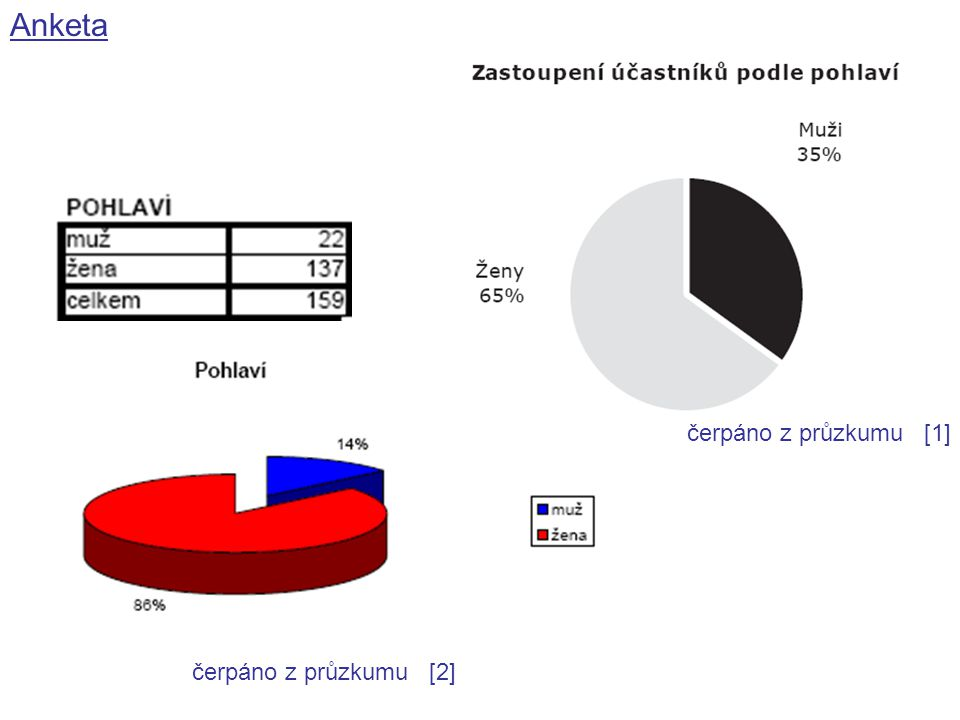 Anketa čerpáno z průzkumu [1] čerpáno z průzkumu [2]